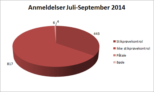 Lagkagediagram Juli September 2014