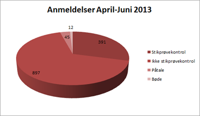 Kvartalsstatistik April Juni 2013